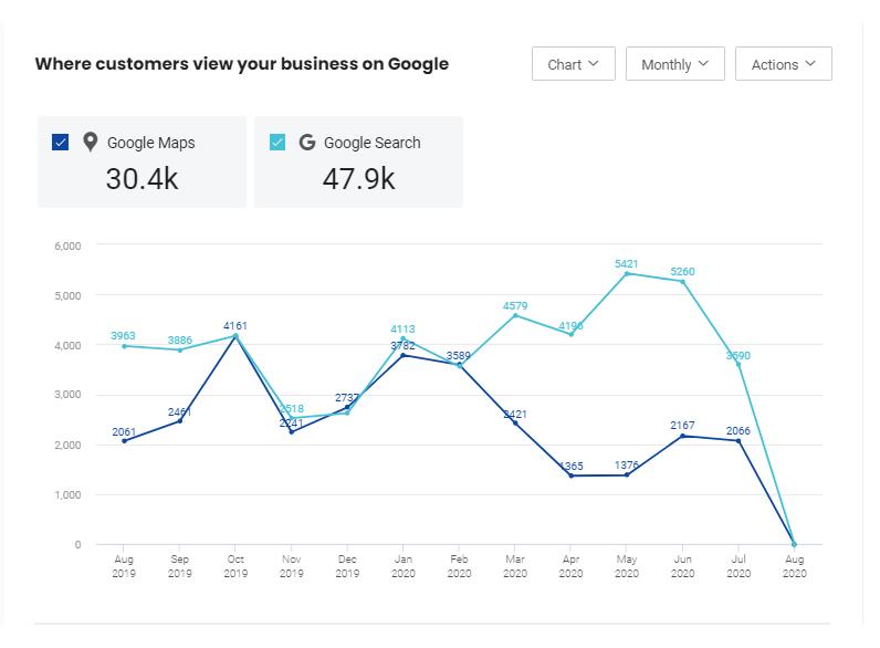Birdeye announces the launch of Google Report