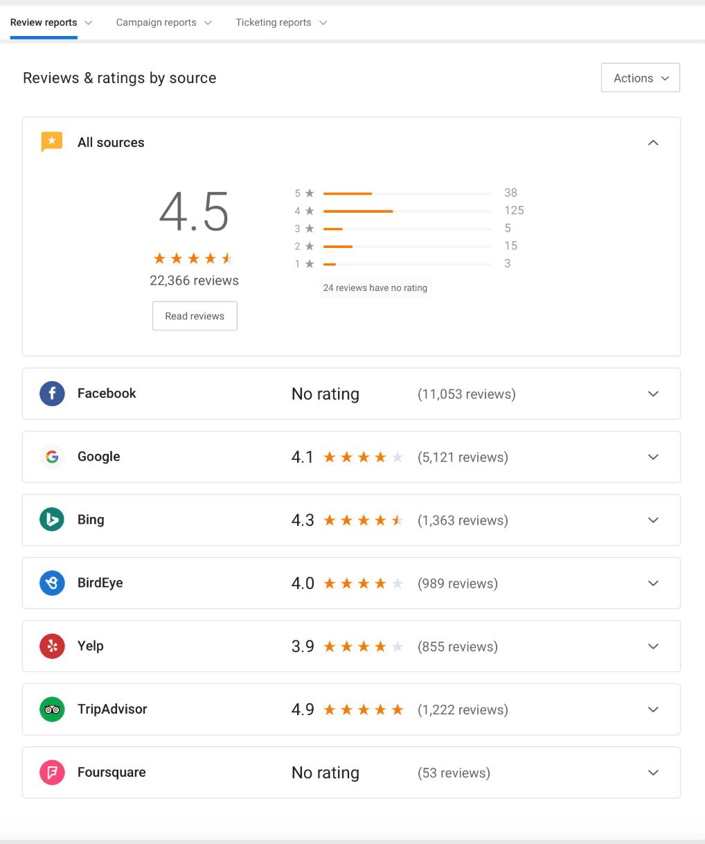 Birdeye enhances Reports for better data presentation