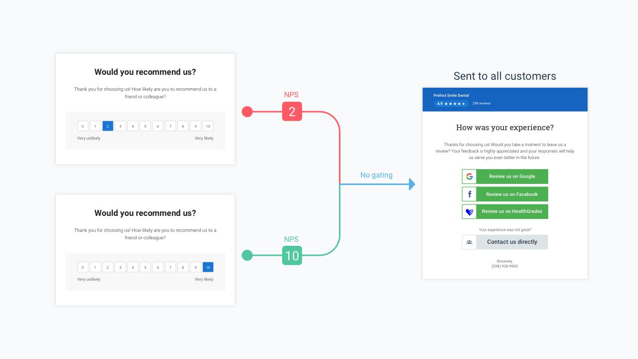 Birdeye introduces Customer Experience Templates