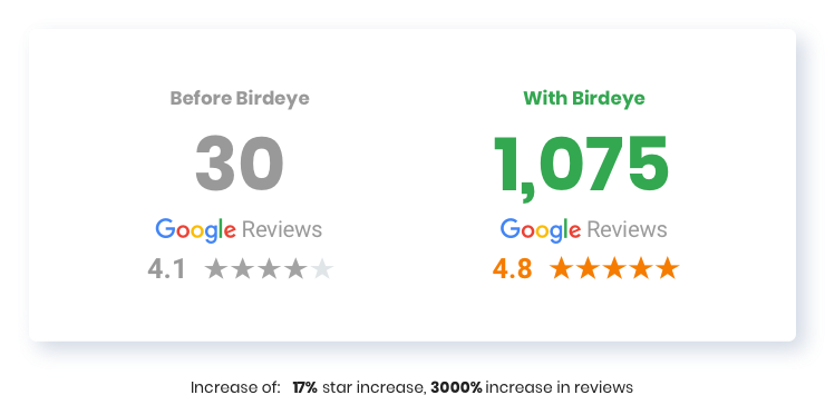 Complete Care Results Using Birdeye 1617363313723