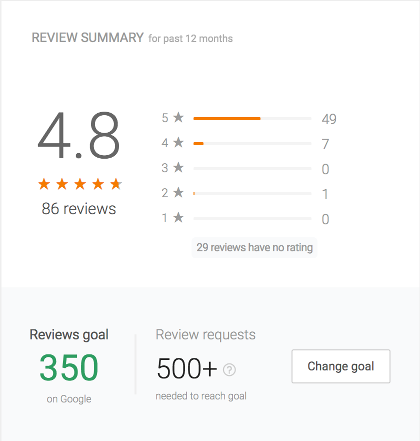 Create a well-rounded online reputation by setting Review Goals