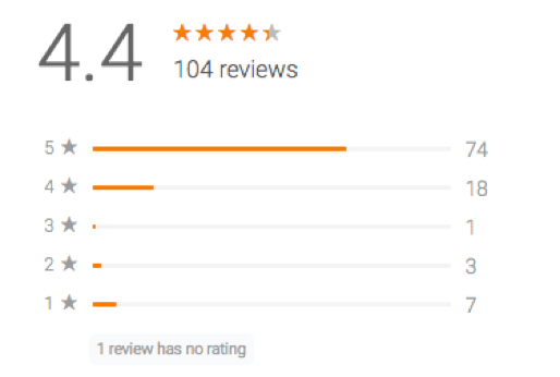 Review Rating Overview 1570087271643