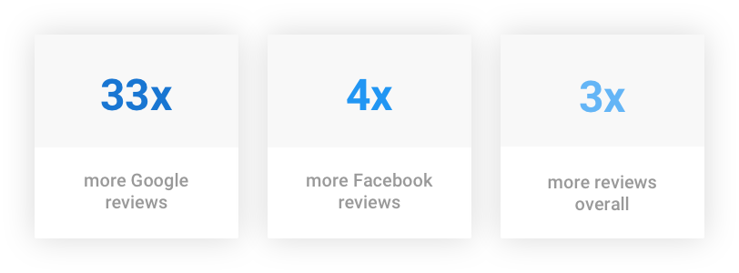 Reviews Growth Across Sources 1564729566295